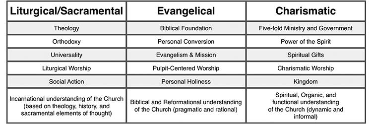 Paradigm-of-Ministry